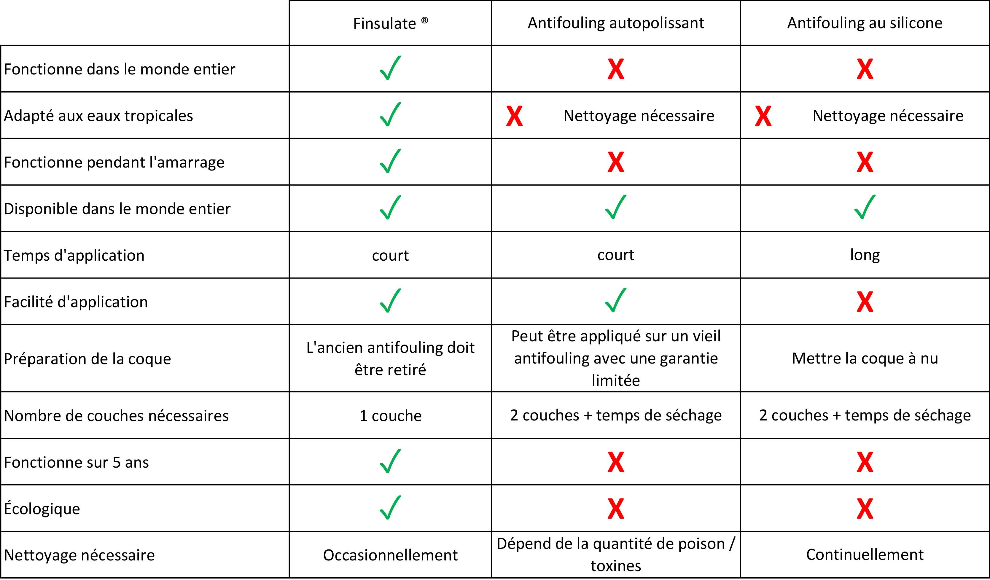 avantage-finsulate-antifouling-ecologique-environnement