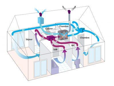couper-vmc-absence-economie-energie
